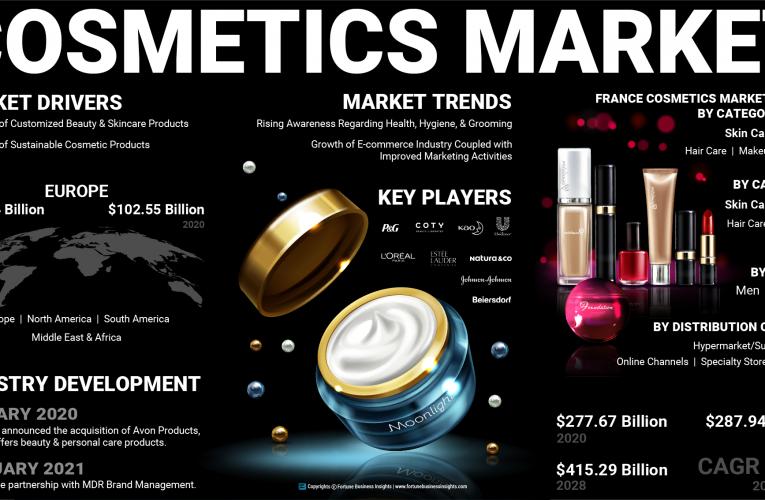 Kozmetik Pazar Büyüklüğü, Rapor, Talep, İş Büyümesi ve 2028'e Kadar Küresel Tahmin